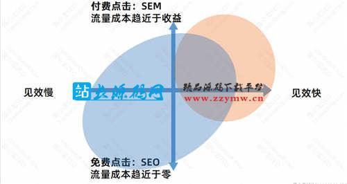 SEO优化基础:SEO的优势与劣势 SEO优化 SEO推广 第3张
