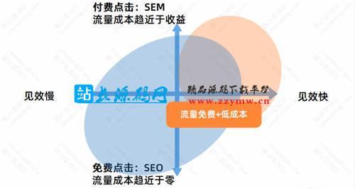SEO优化基础:SEO的优势与劣势 SEO优化 SEO推广 第4张