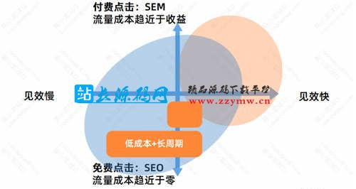 SEO优化基础:SEO的优势与劣势 SEO优化 SEO推广 第5张