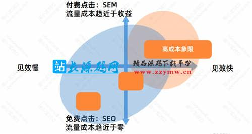 SEO优化基础:SEO的优势与劣势 SEO优化 SEO推广 第6张